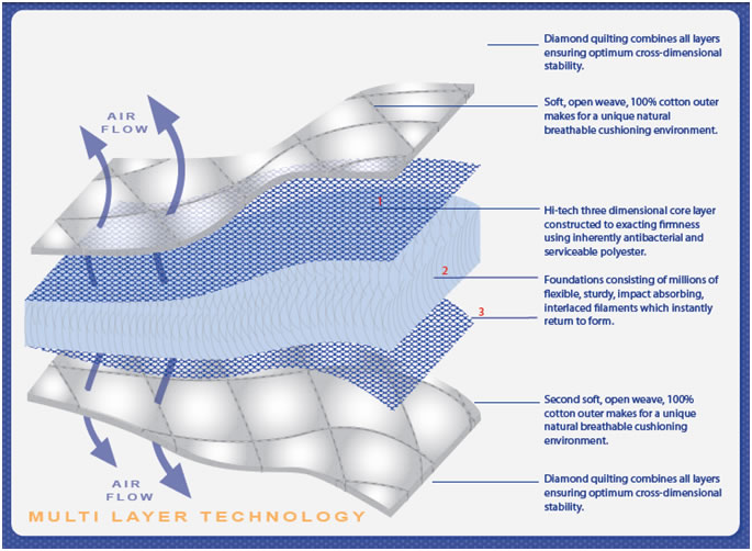 Airwrap Deluxe multi-layer-technology